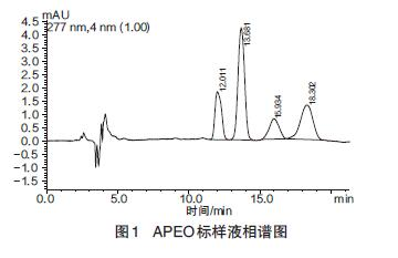 APEO标样液相谱图
